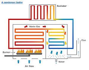condensing-boilers